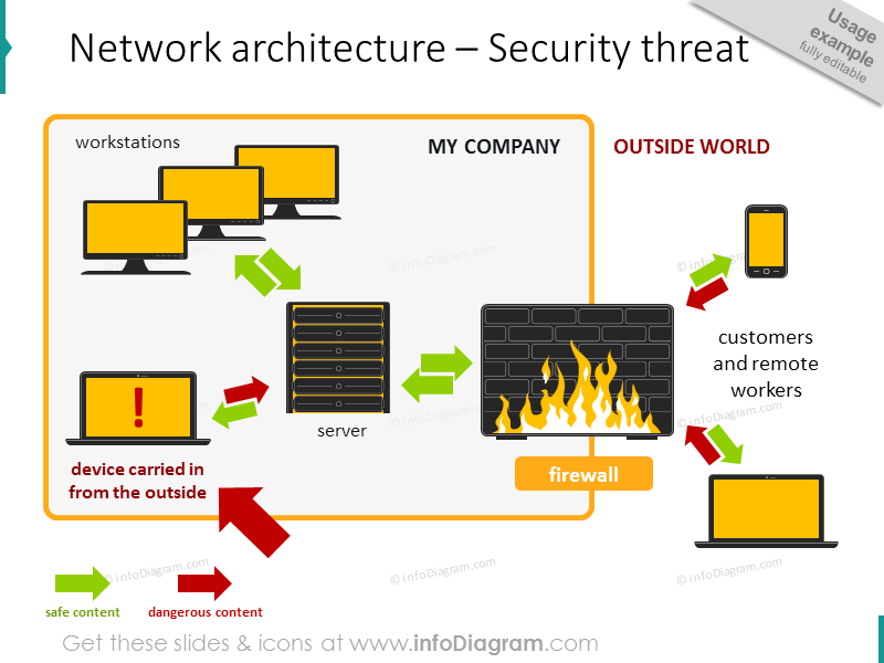 network architecture Security threat schema diagram powerpoint icon