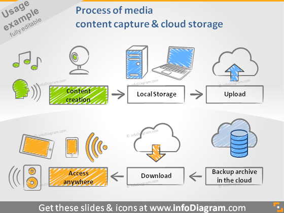 media capture cloud storage access process diagram ppt