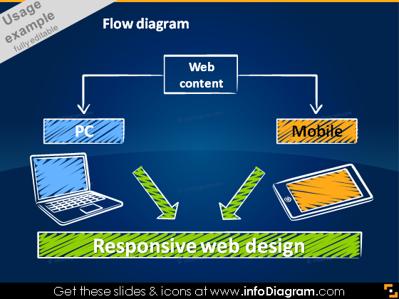 Responsive web design mobile PC computer sketch PPT flow chart