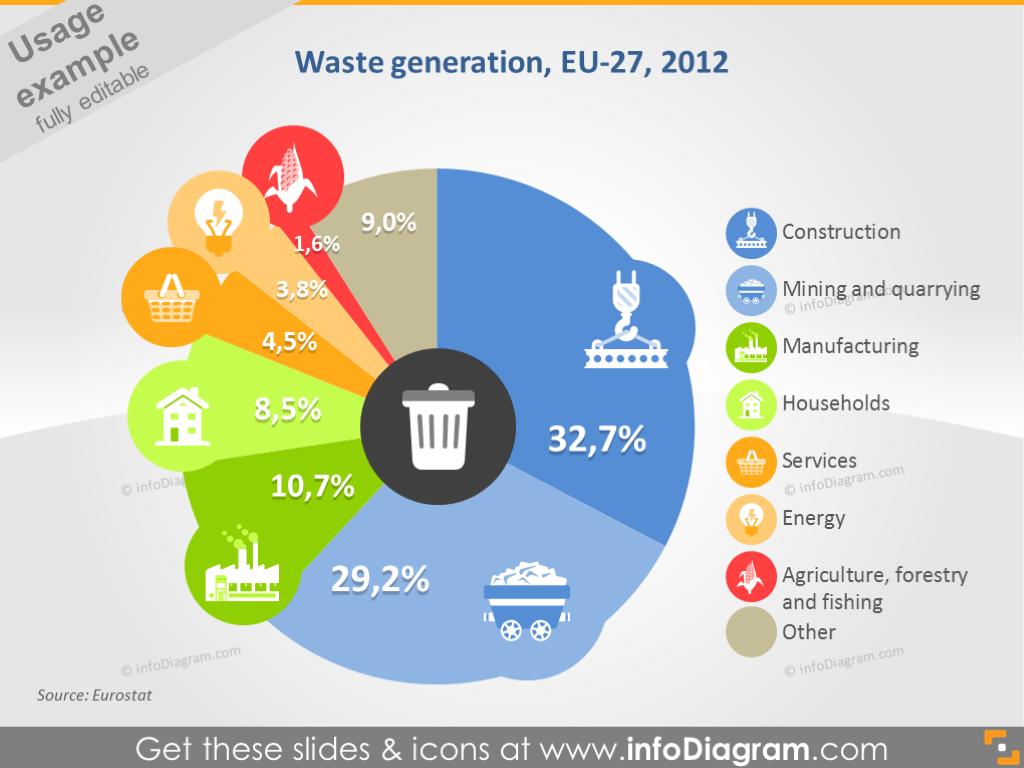 Waste Generation Graph Data