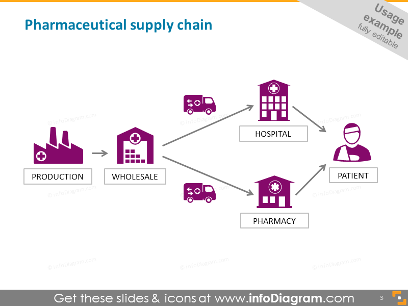 Pharmaceutical supply chain production storage