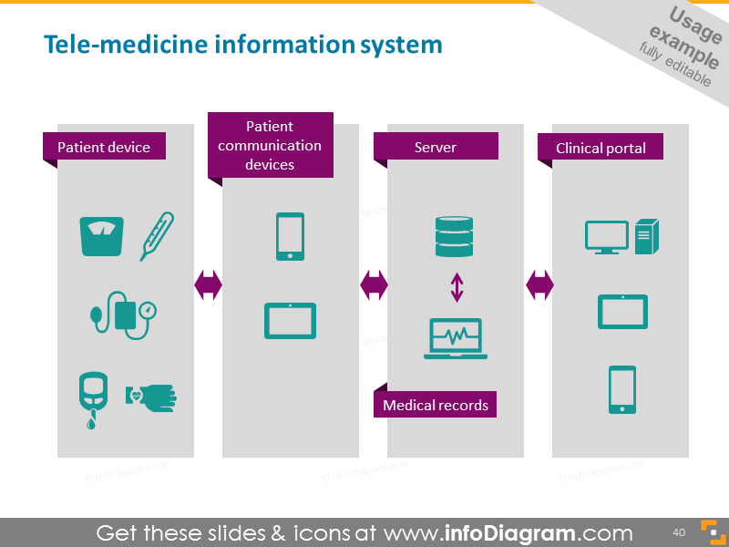 Tele-medicine information system schema