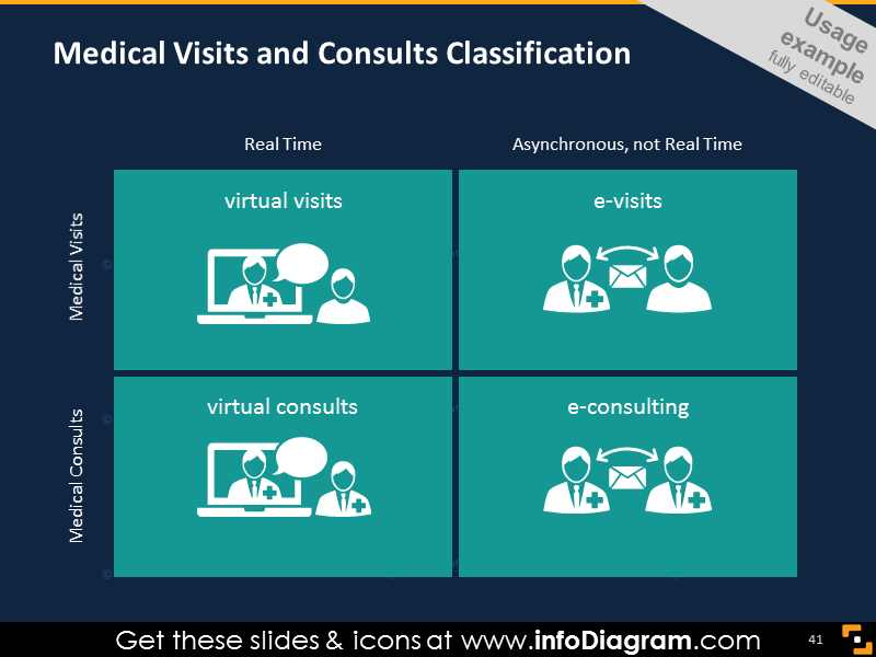 Medical Visits and Consults Classification