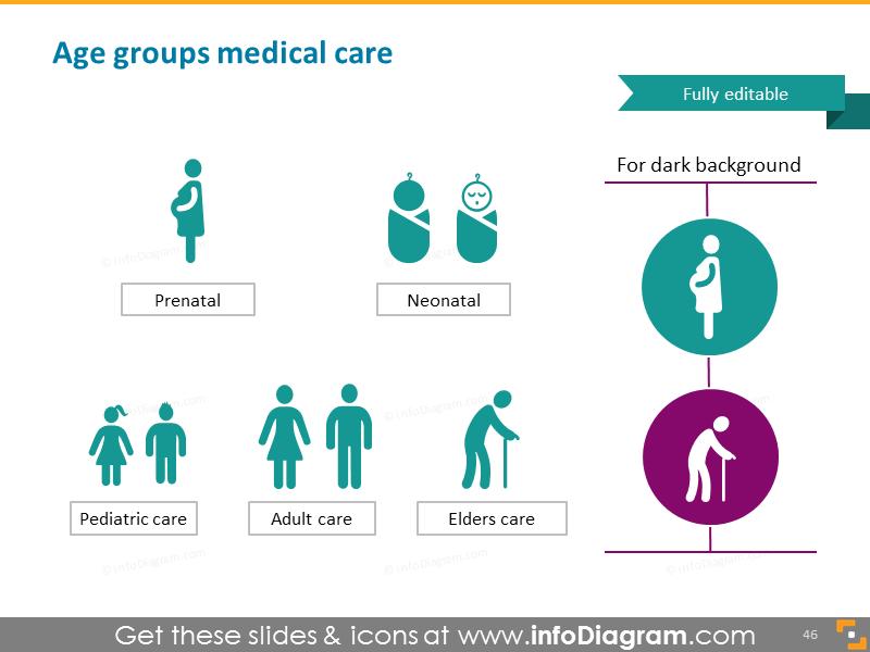 Prenatal, neonatal, newborn, elder, adult