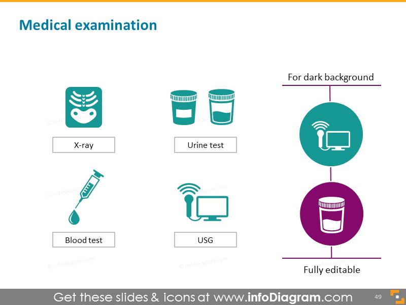 Medical examination: usg, xray, urine test, blood test