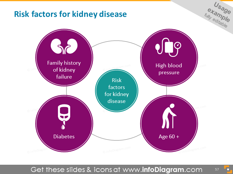 Kidney disease - risk factors