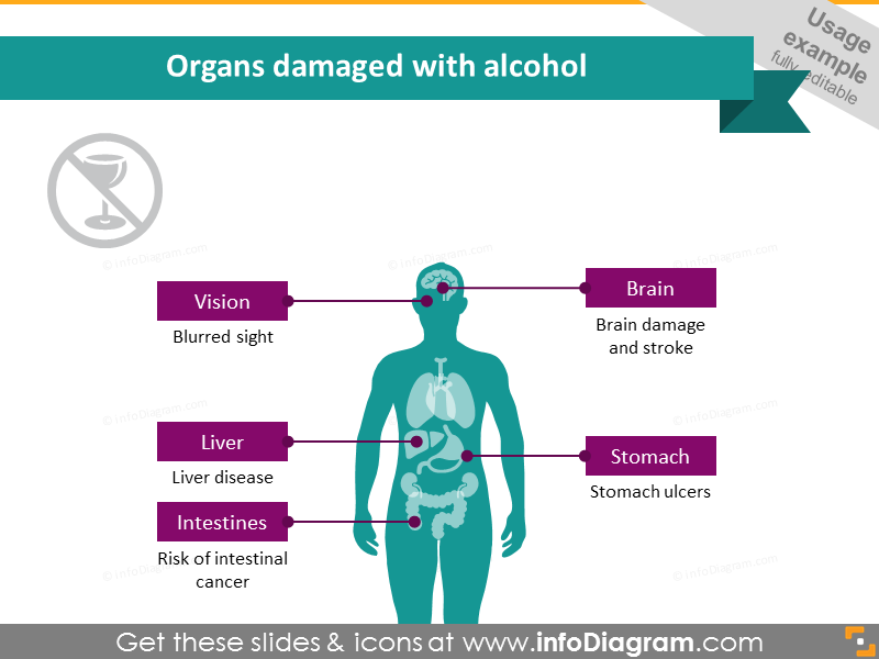 Healthcare usage example on organs damaged with alcohol