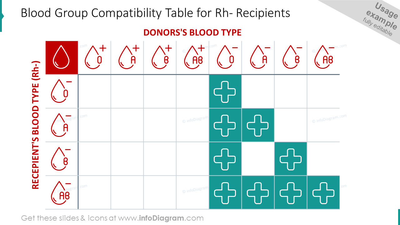 Blood group compatibility table for Rh- recipients slide