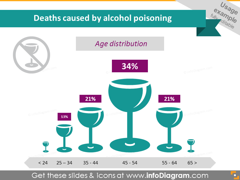 Alcohol Poisoning Deaths Age Distribution Infographics