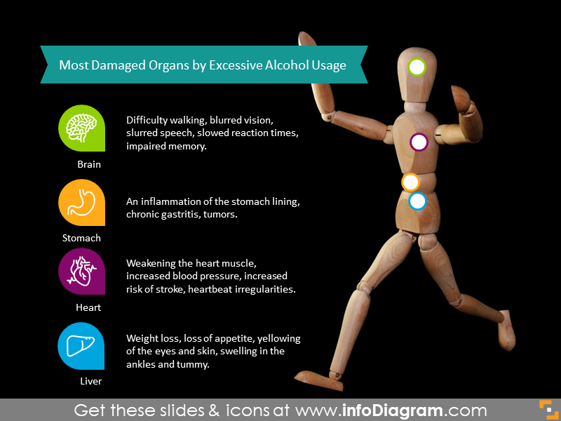 Alcohol usage damaged organs infographics