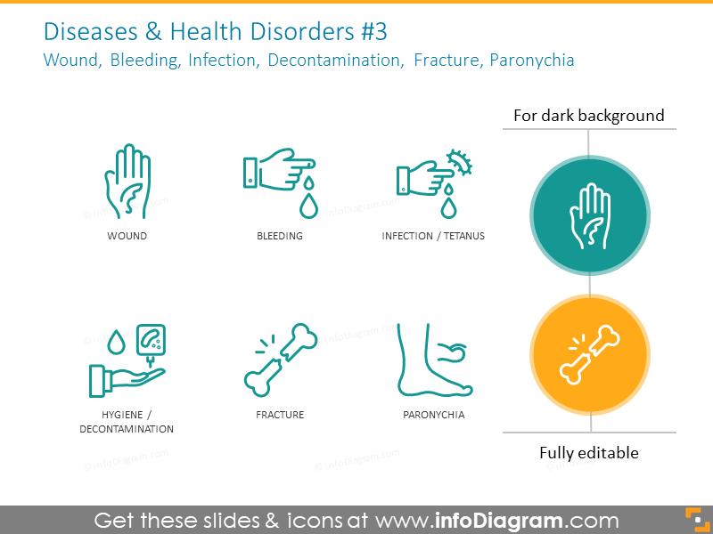Wound, bleeding, infection, decontamination, fracture, paronychia