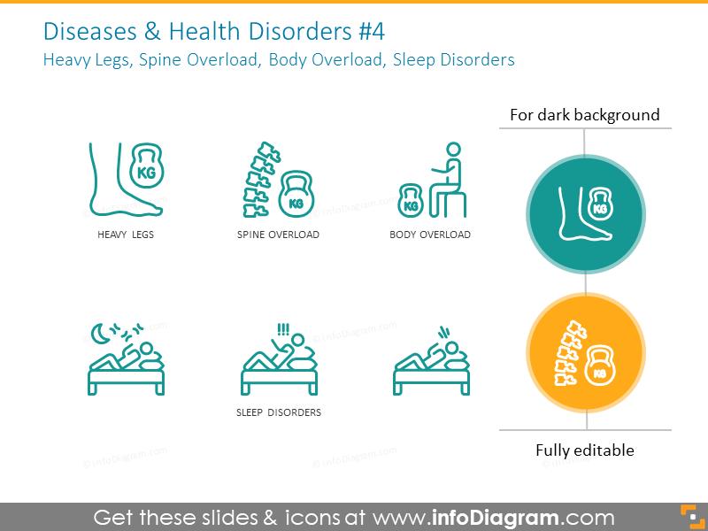 Heavy legs, spine overload, body overload, sleep disorders