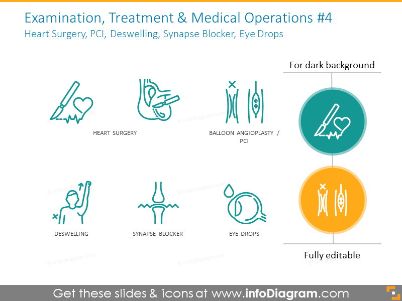 Operation: Heart Surgery, PCI, Deswelling, Synapse Blocker, Eye Drops