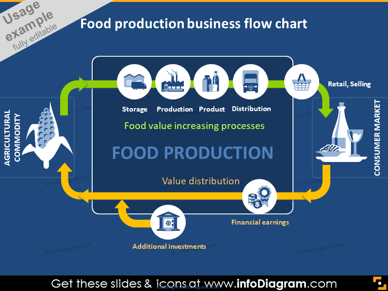 Food Production flow chart icons powerpoint infographics