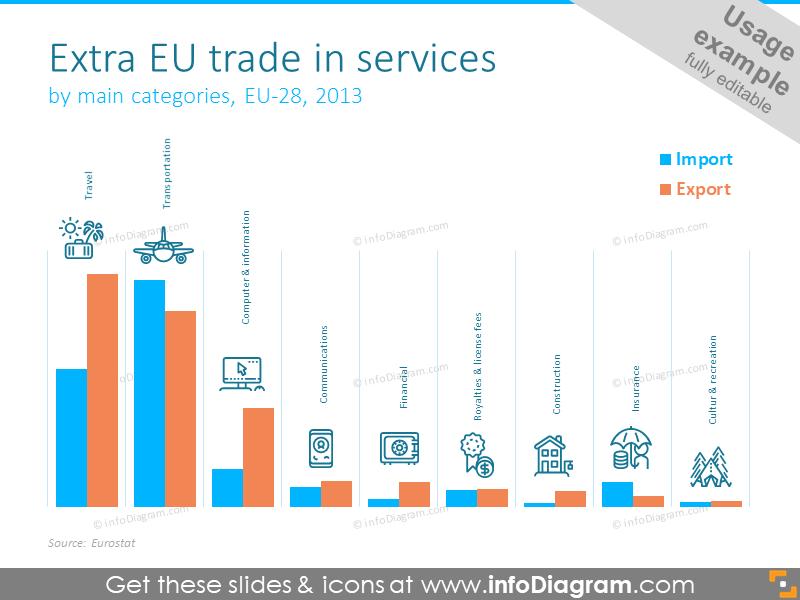 EU trade bar chart showed with histogram