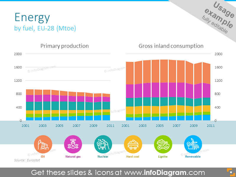 Example of energy diagram illustrated with histogram and symbols