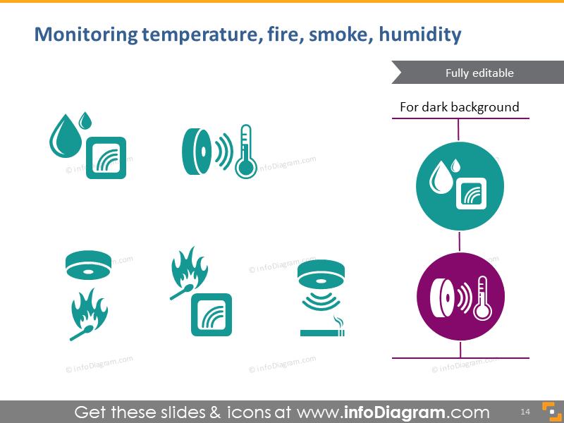 Monitoring temperature, fire, smoke, humidity