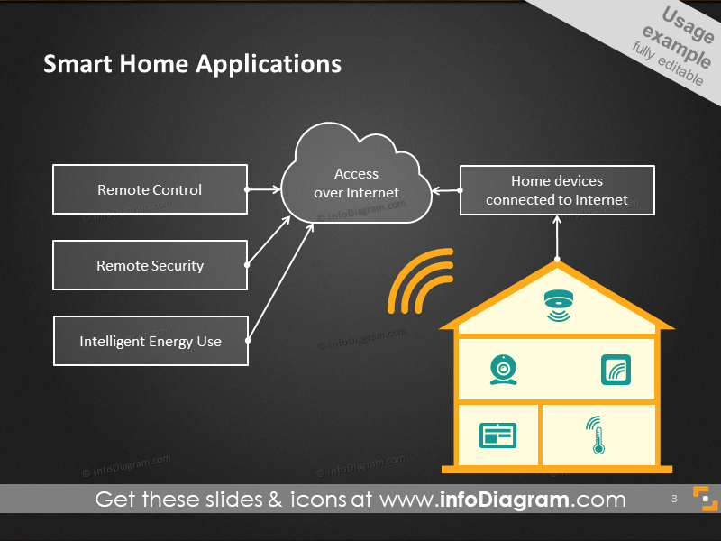 Smart home applications