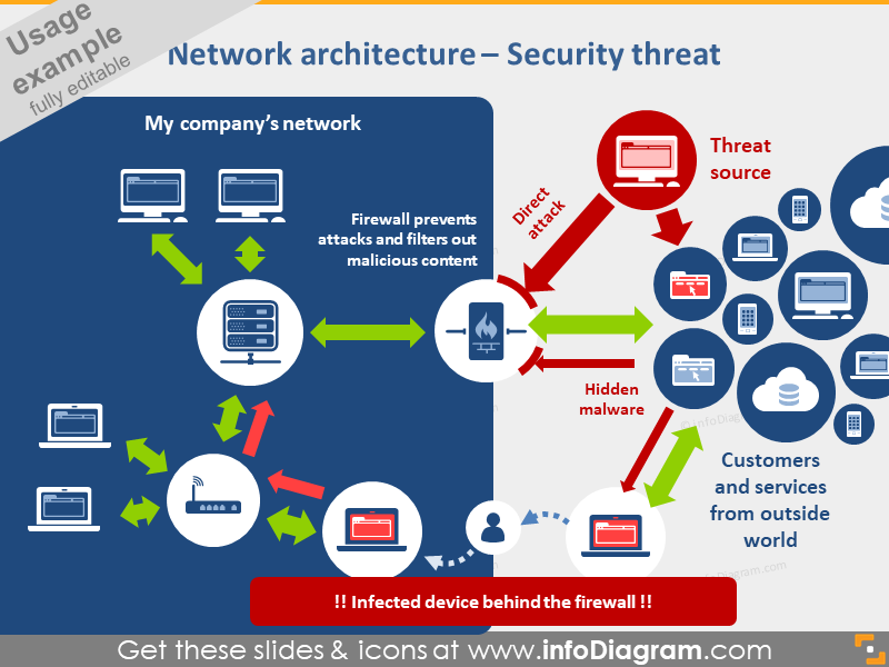 Network architecture Security threat diagram PPTX icons