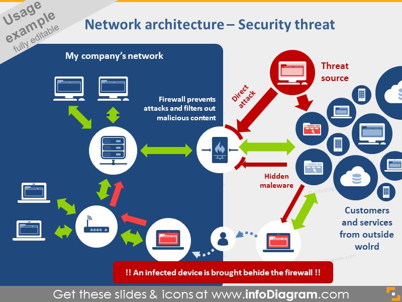 network architecture diagram PPT IT icons bundle
