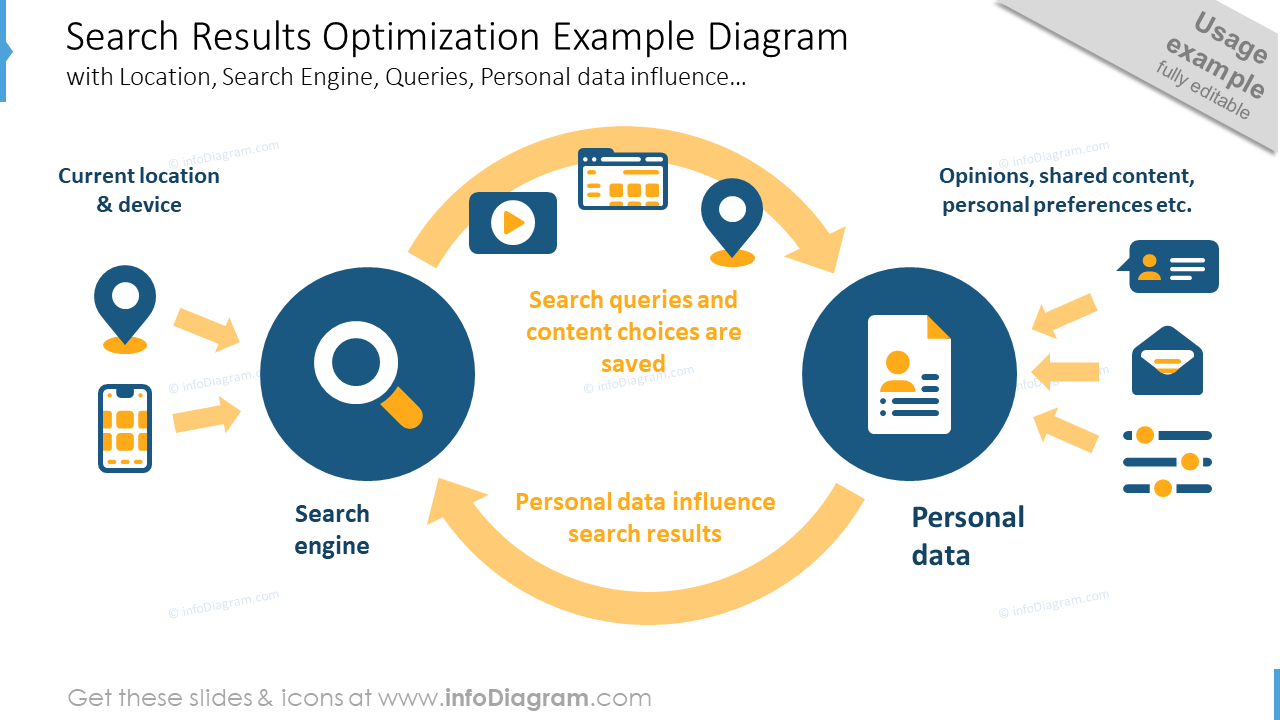 Search results optimization diagram