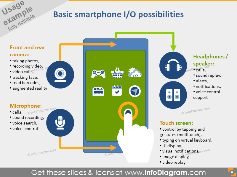 smartphone IO Camera Mic Headphones Touchscreen icon powerpoint