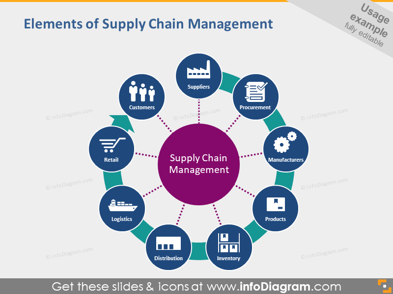 Supply chain management elements powerpoint diagram