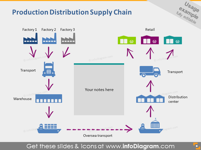 production distribution supply factory