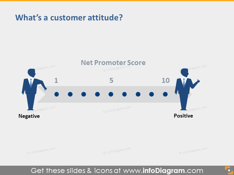 net promoter score nps customer attitude scale ppt