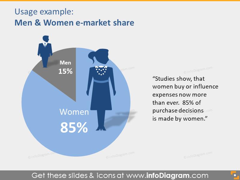 Market Share chart men women ecommerce PPT clipart