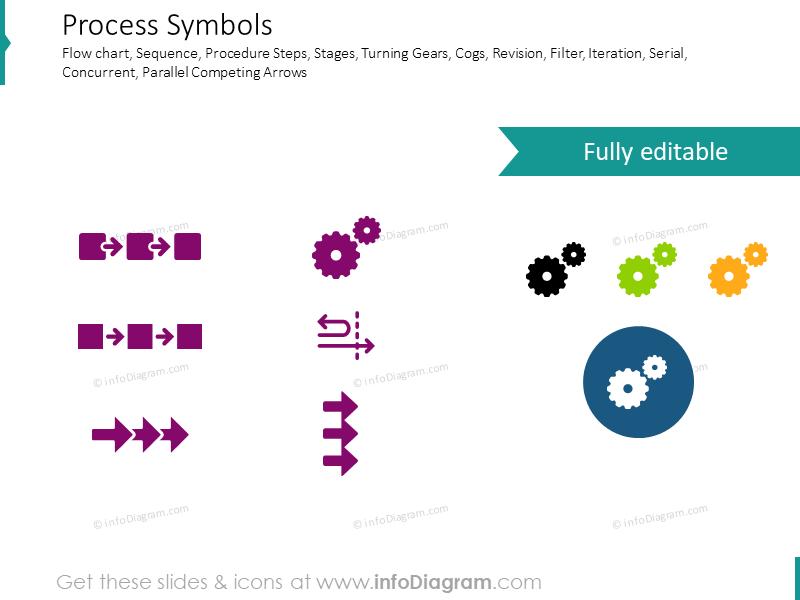 Process symbols: revision, serial, concurrent, cogwheel, arrows, one direc…