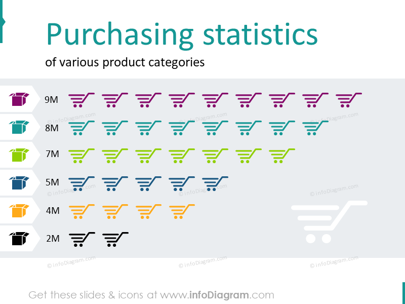 Purchasing statistics of various product categories