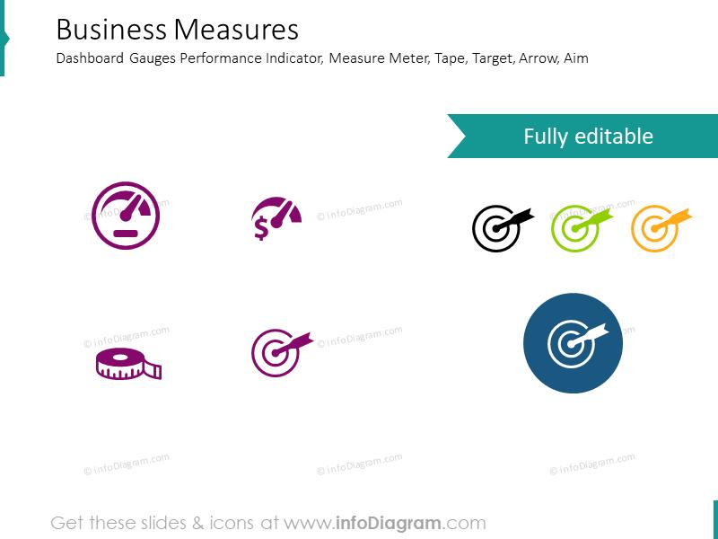 Business Measures, dashboard gauges, performance indicator, target