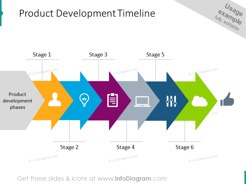Stages of company development, its timeline