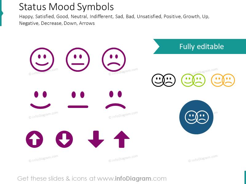 Status and Mood Indicators