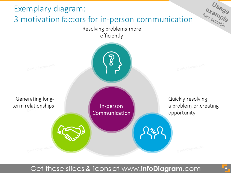 Chart intended to show 3 motivation factors for in-person communication
