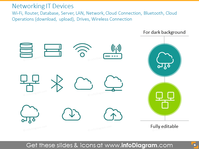 Networking IT Devices: Wi-Fi, Router, Database, Server, Cloud Connection