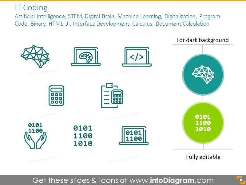 IT coding:artificial Intelligence, STEM, digital brain
