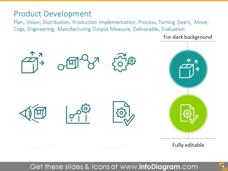 Product development:plan, vision, distribution, production implementation