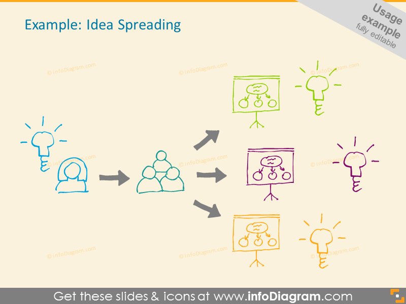 Idea Spreading - sketchnoting symbols diagram