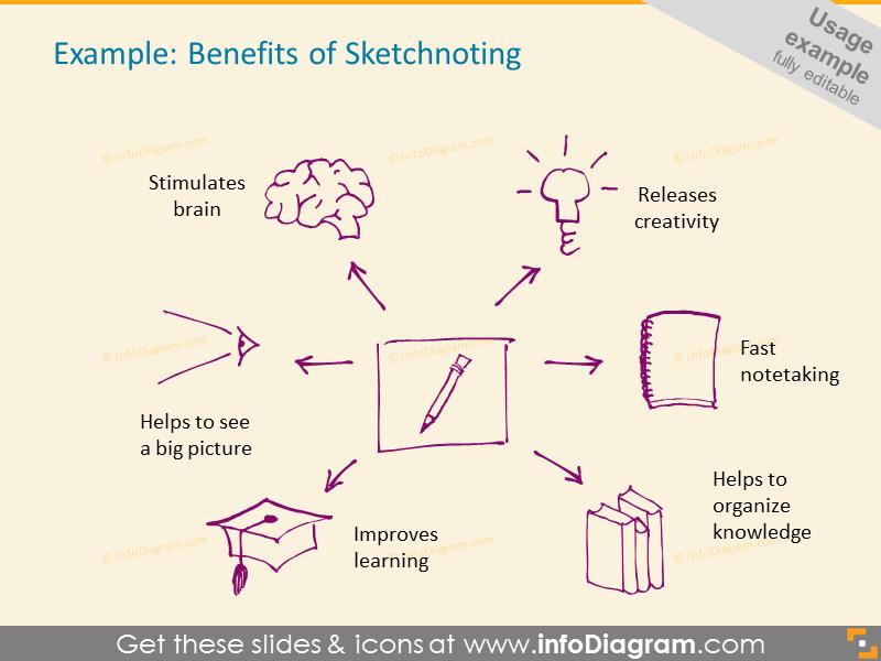 Benefits of Sketchnoting Doodle illustration