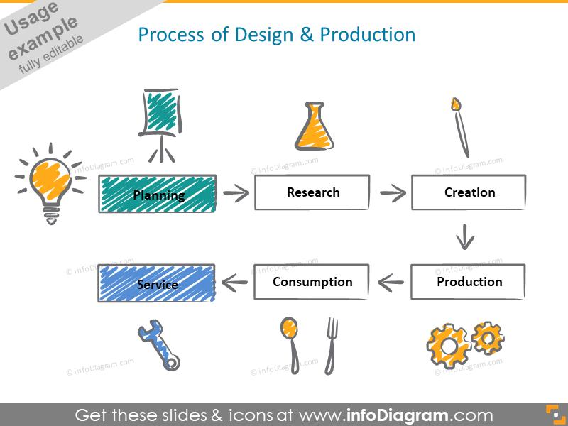 design production process diagram scribble handwritten icons ppt clipart