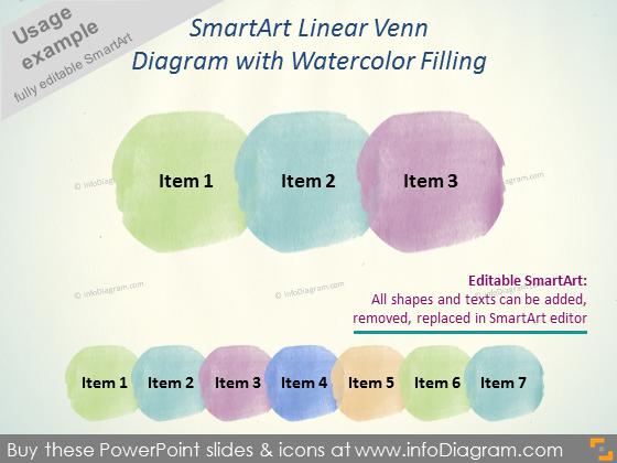 Watercolor Circle SmartArt Linear Venn Diagram PPT