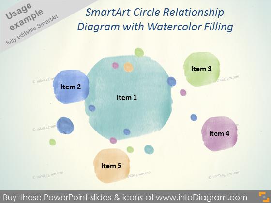 Watercolor SmartArt Circle Relationship Diagram pptx