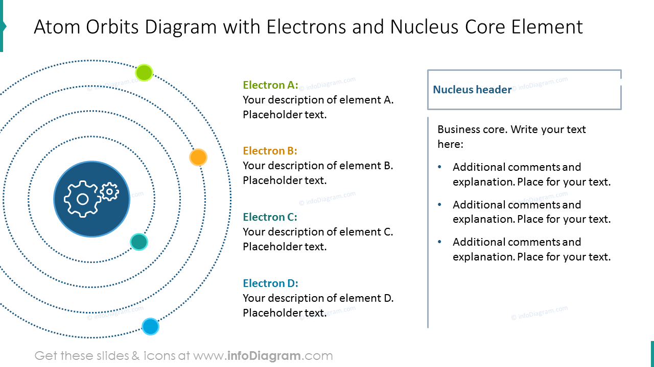 Atom orbits diagram with electrons and nucleus core element
