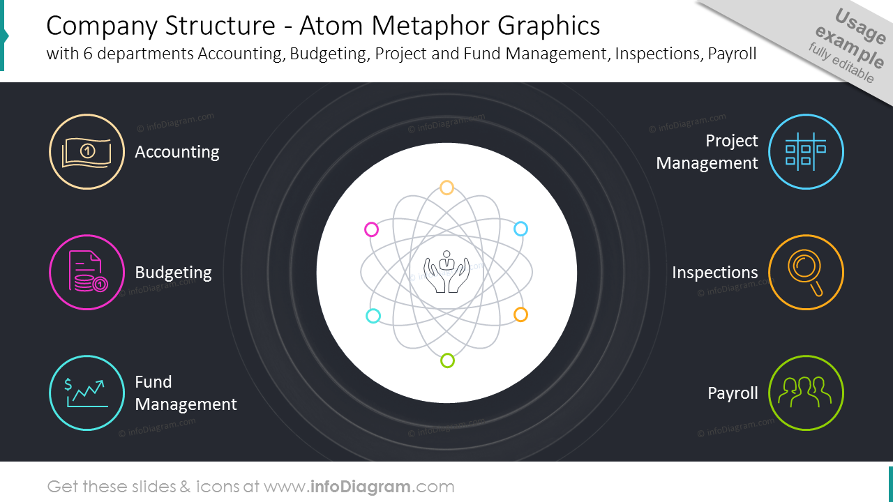 Company structure: atom metaphor graphics with six departments