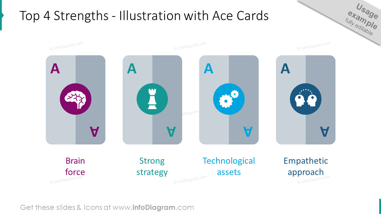 Top 4 strengths: graphics with ace cards