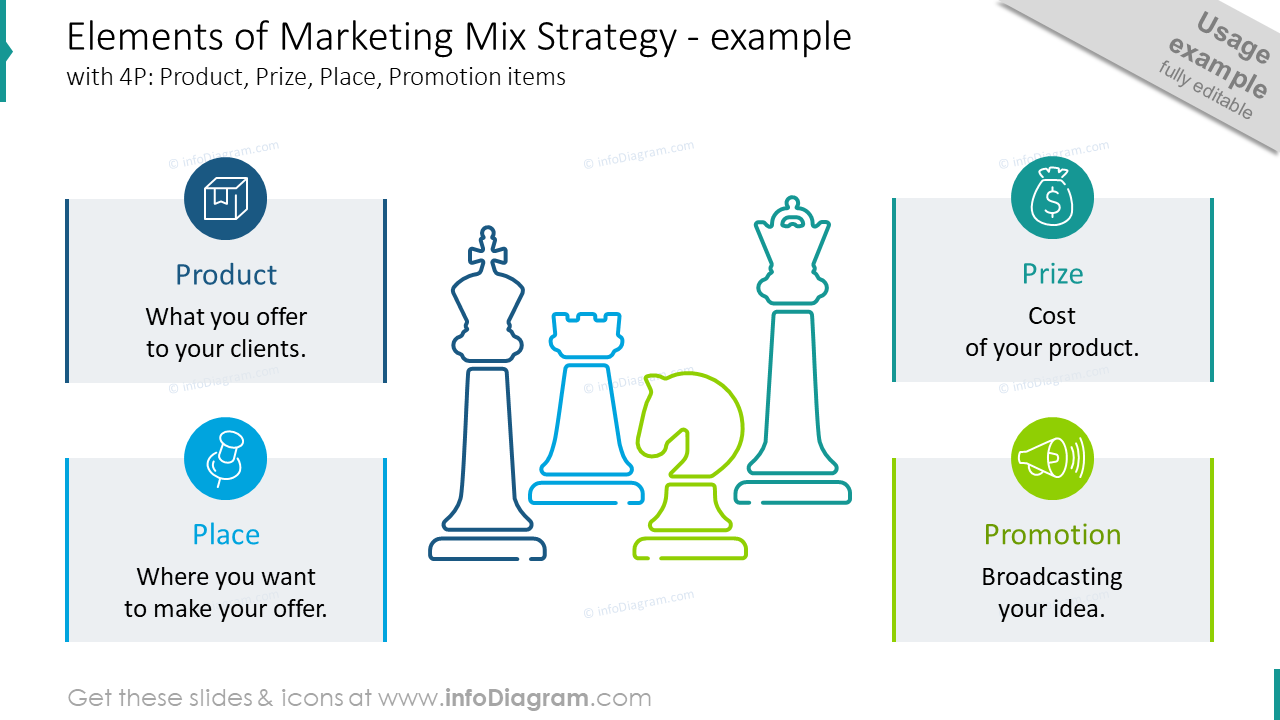 Elements of marketing mix strategy slide