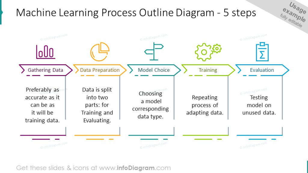 5 steps machine learning process outline diagram