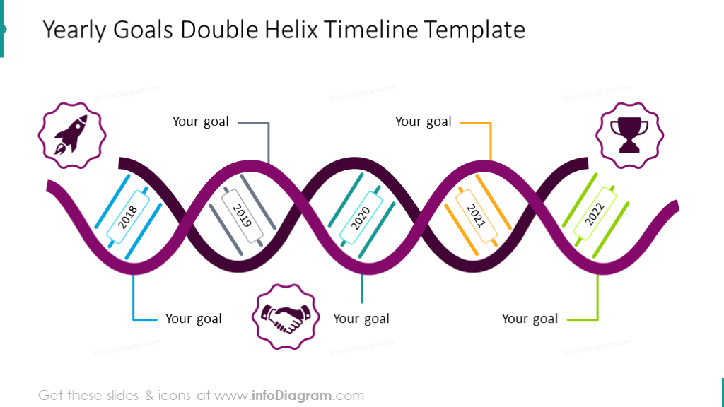 Yearly Timeline illustrated with Double Helix chart
